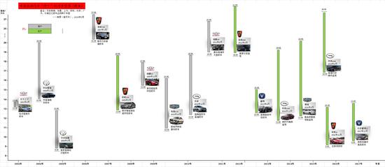 中国品牌汽车跨十车型图(轿车)