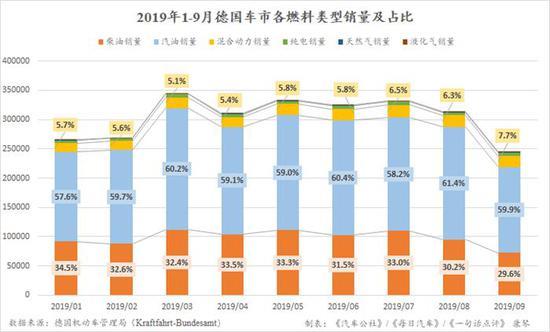 前三季度德国车市增长2.5% 特斯拉仍是最大赢家