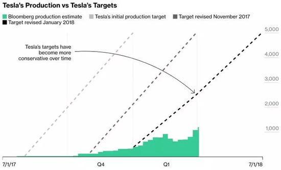 Model 3产量目标两次跳票