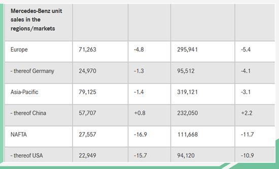 创下同期最好成绩 奔驰4月在华销量达5.77万辆
