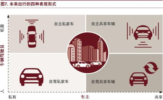 普华永道:行业趋势正狠狠抛弃传统汽车!