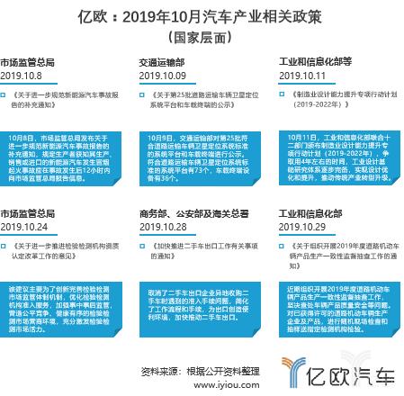 10月汽车产业政策:支持氢能和新