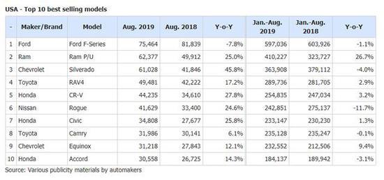市场利好 车企在美加速皮卡扩张