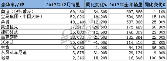 奥迪12月激增34.3%