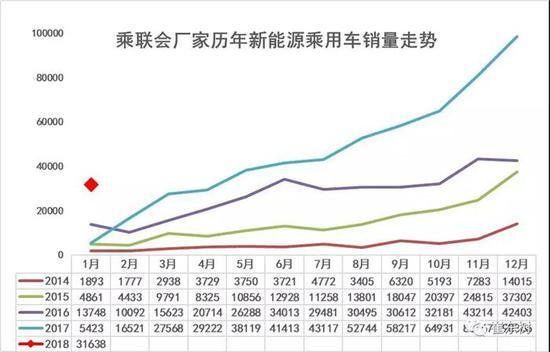 新能源乘用车迎开门红!1月销量同比增长480%至3.2万辆