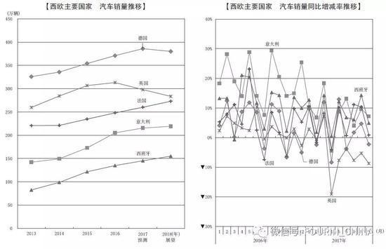预测:2018年中国汽车销量或将首降,全球仅微增1%