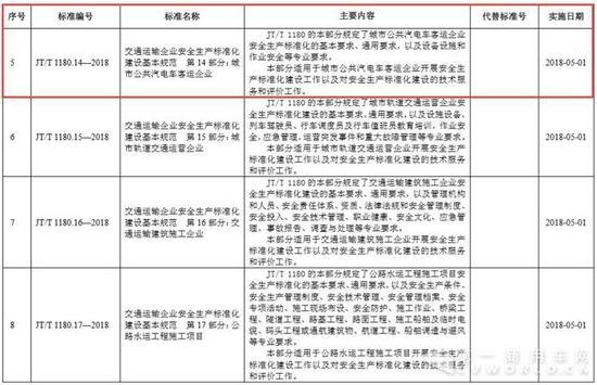 交通部发布26项行业新标准 载货汽车安全技术要求再升级