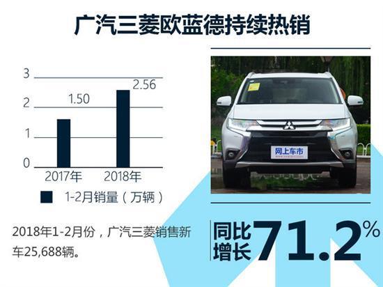 同比暴增71.2% 广汽三菱前两月销量达2.56万辆