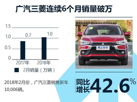 同比暴增71.2% 广汽三菱前两月销量达2.5