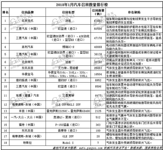 1月国内汽车召回34万辆,三菱召回近半数居首