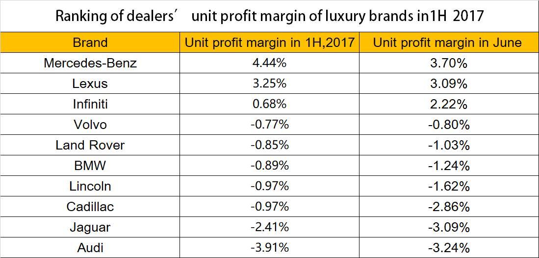 桑之未:数据解读豪华车市 揭秘H1最赚钱经销商