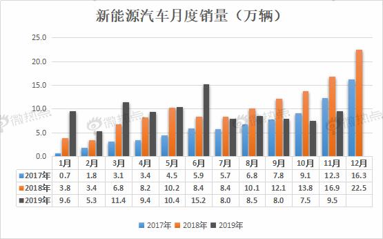 (数据来源:中国汽车工业协会)