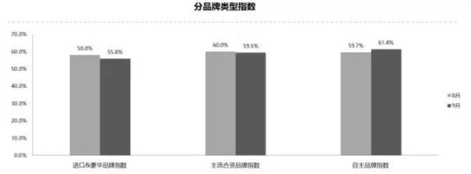 三分快三走势图_同比、环比双降 9月汽车经销商库存预警指数58.6%