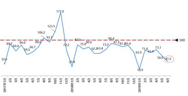 6月经销商库存预警是十一��F�e室指数同环比双降!车市回暖?假象而已