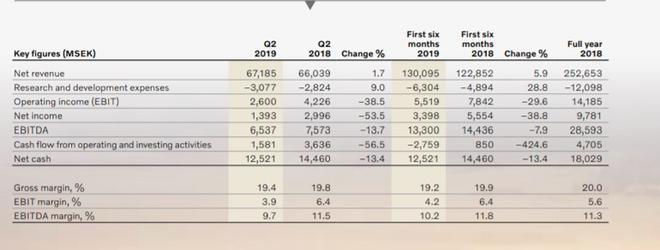 财报|沃尔沃上半年营收1301亿克朗 营业利润锐减29.6%