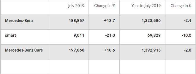 销量 奔驰7月在华销量5.94万辆 同比增长13%
