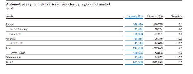 财报|宝马集团第一季度净利润下滑74%  汽车业务10年来首次陷亏损