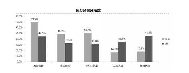 经销商压力减小!1月汽车经销商库存预警指数降至58.9%