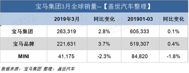 宝马3月全球销量超26万辆 同比增长2.8%