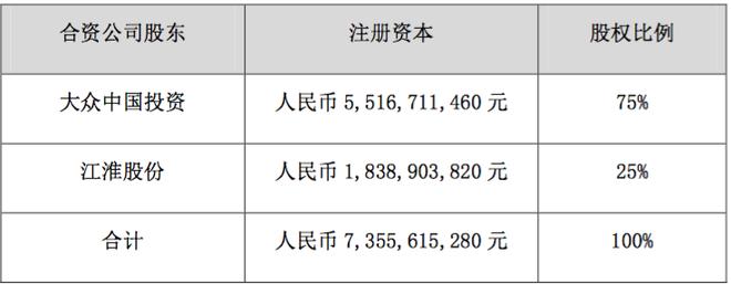热浪|江淮汽车与大众中国投资拟向江淮大众增资 合资公司注册资本将增至73.6亿元