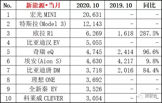 从五菱宏光MINI EV的销量 想象国内另类纯电市场