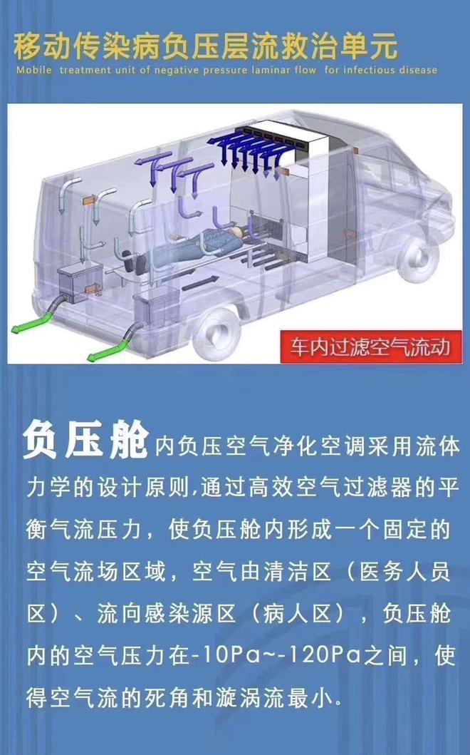 华晨集团加急生产负压型救护车