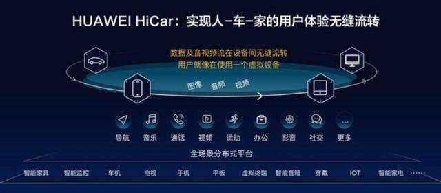 手机领域风生水起的华为 涉足汽车后带来更大贡献?