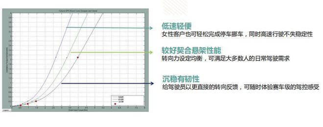 5EPS电动助力转向系统