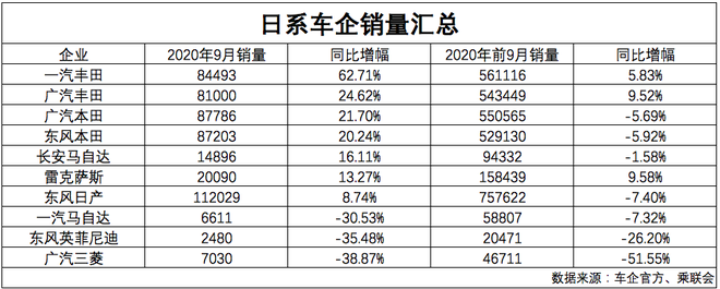 数说|日系车前9月在华市占率增长2.1%