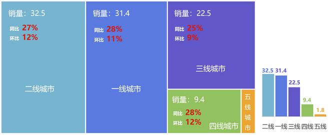 各级别城市经销商销量(单位:万辆)