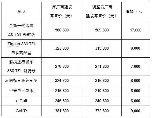 大众进口汽车下调全系车型售价 最高降幅1.7万元