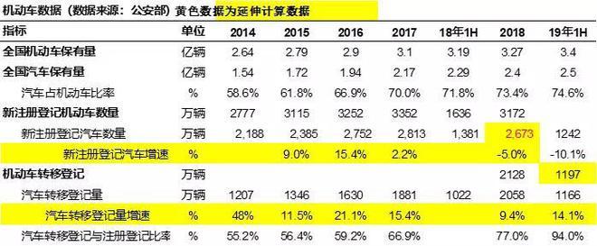 上半年上牌量:新车市场低迷 二手车却持续高增长