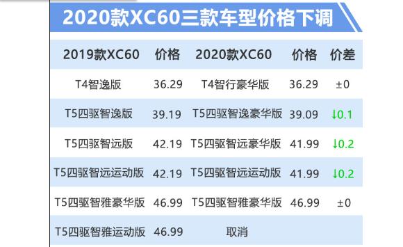沃尔沃新款XC60上市 降价增配36.29万元起售