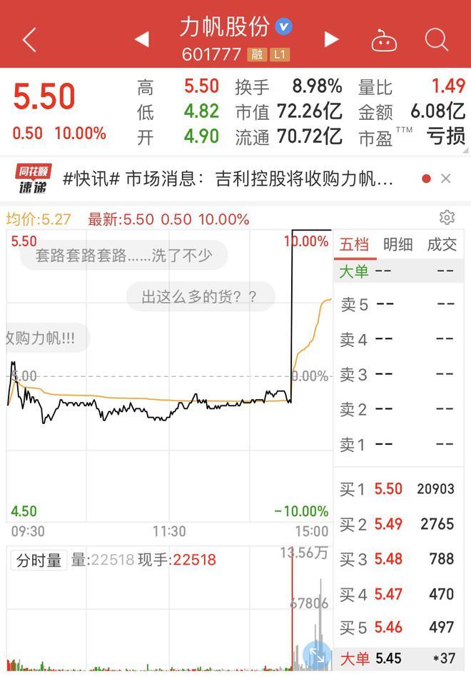 热浪|力帆受吉利收购消息今日A股涨停 但吉利否认传闻周一股票将如何?