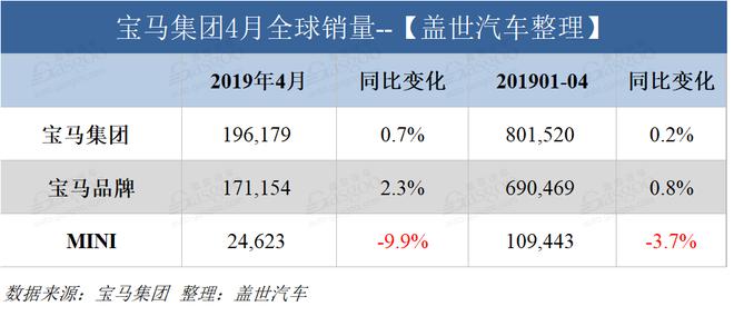 销量|宝马4月在华销量5.92万辆 同比增长18.2%