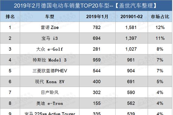 德国2月电动车销量同比攀升24% 特斯拉Model 3逆袭夺冠