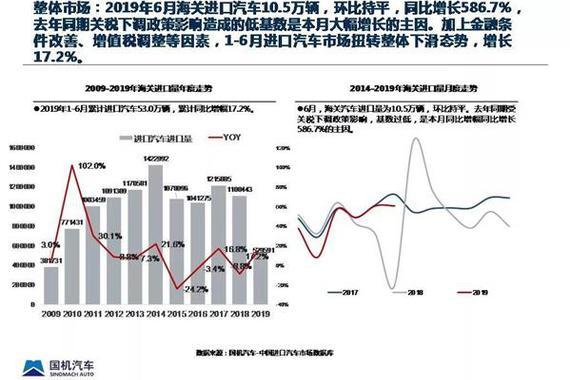 流通协会:上半年进口汽车进口量增长17.2%