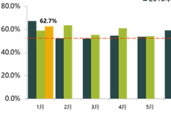 1月汽车经销商库存预警指数62.7% 环比同比均增