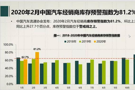 数说 2月汽车经销商库存预警指数81.2% 同比上升27.7%