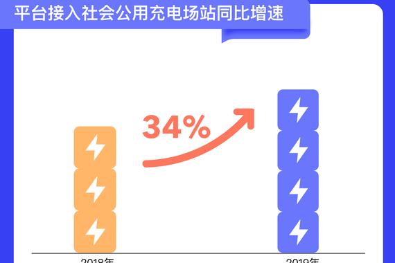 报告|北京充电桩超20万个 充电半径小于5公里