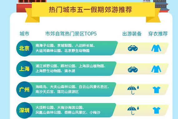 五一假期出行预测发布 华北黄淮假期防暑防晒