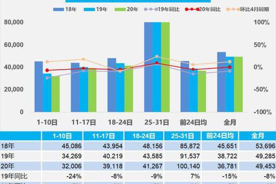 销量 5月乘用车销量环比增12% 日均4.9万辆