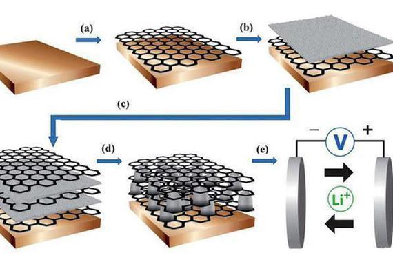 石墨烯不仅能造电池 还有这些强大功能