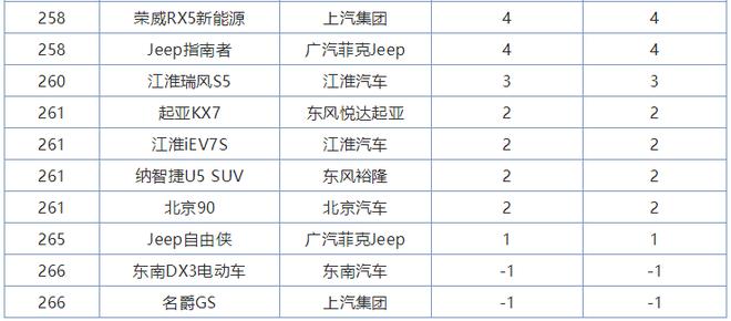 2020年1月SUV销量排行榜后10名