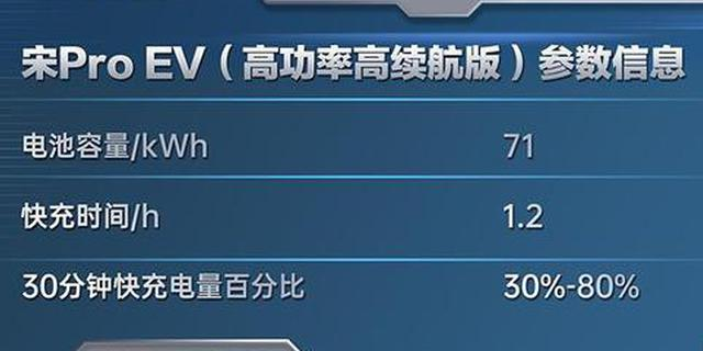 续航502km 比亚迪宋Pro EV将7月11日上市