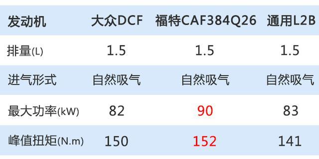 捷达VA3配置曝光 增加5项标配本月内上市