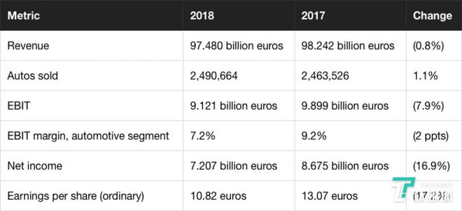 宝马2018年财报解读:税前利润98.15亿欧元 核心业务仍实现增长