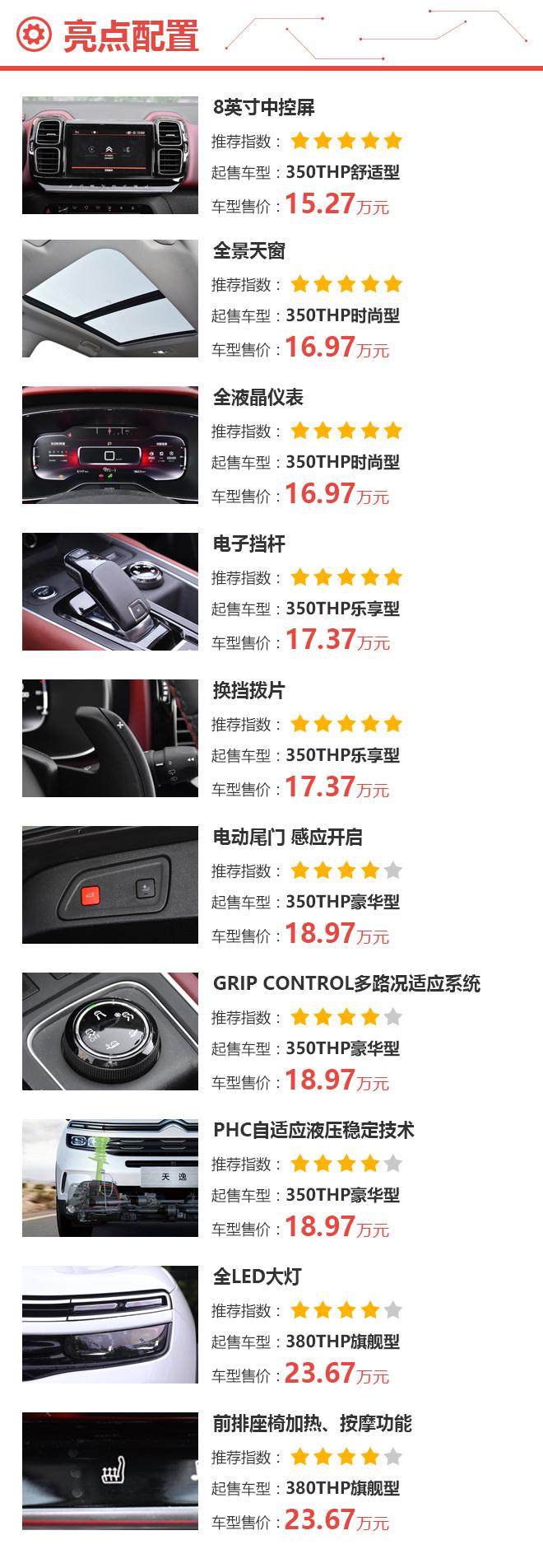 推荐中配车型 东风雪铁龙天逸SUV购车手册