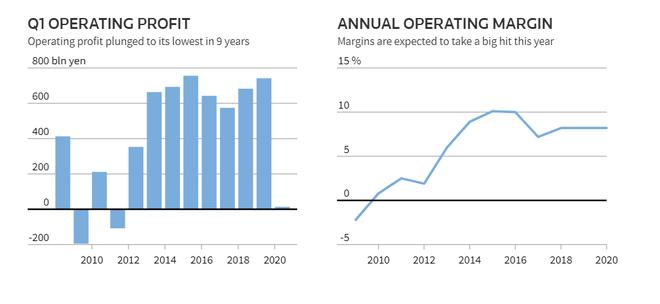 丰田季度销量减半 营业利润同比骤降98% 创九年来新低