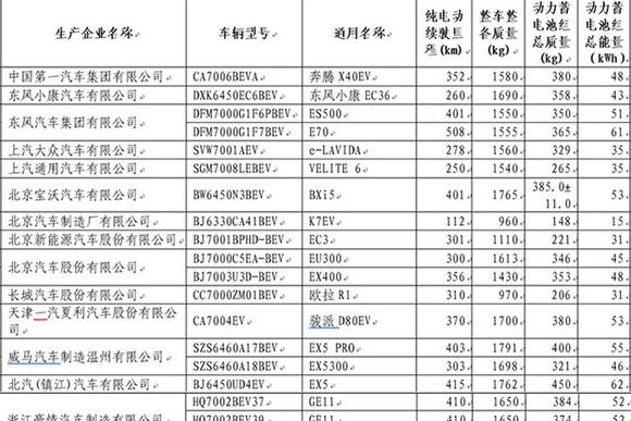 工信部:第22批免购置税车型目录发布